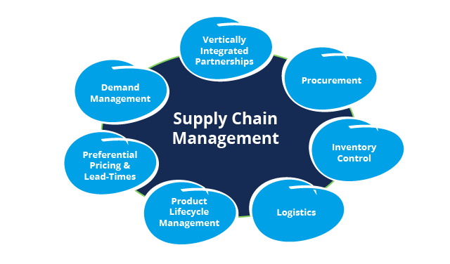 Logistics and Supply Chain Management what is princeton known for